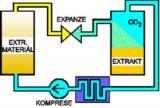superkritická extrakce